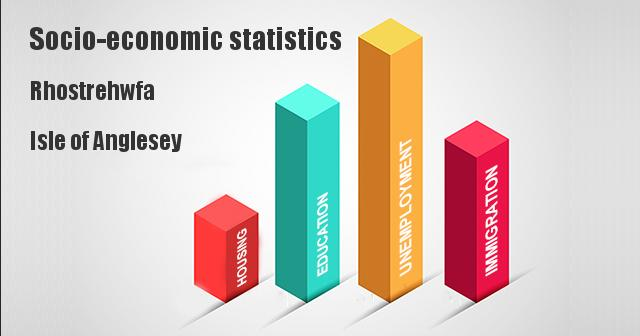 Socio-economic statistics for Rhostrehwfa, Isle of Anglesey