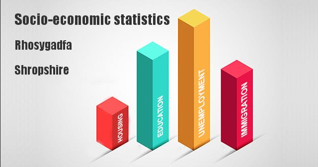 Socio-economic statistics for Rhosygadfa, Shropshire