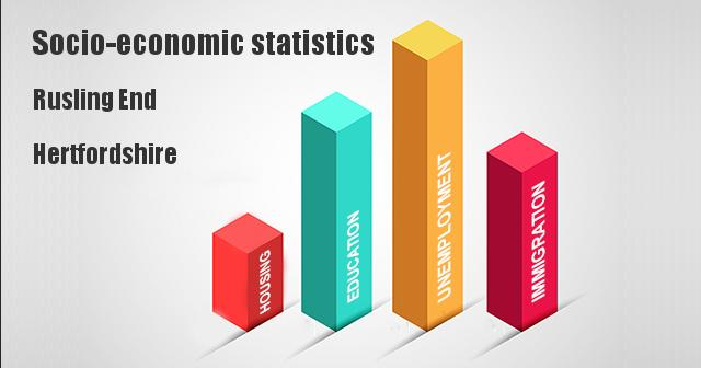 Socio-economic statistics for Rusling End, Hertfordshire