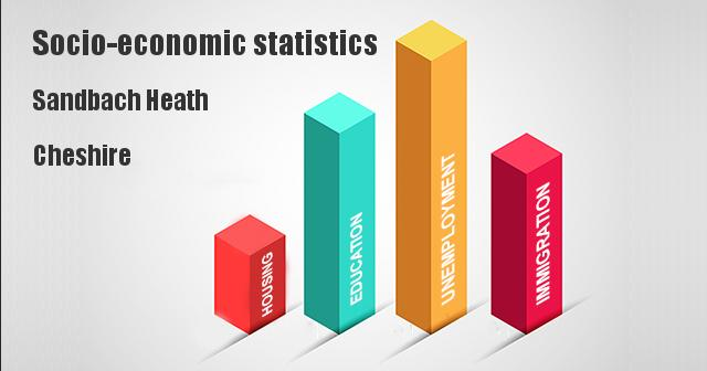 Socio-economic statistics for Sandbach Heath, Cheshire