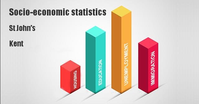 Socio-economic statistics for St John's, Kent