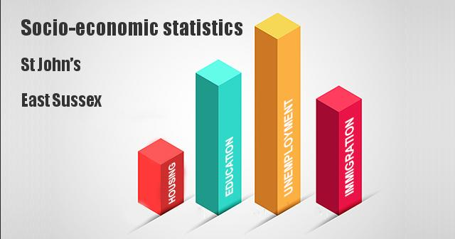 Socio-economic statistics for St John's, East Sussex