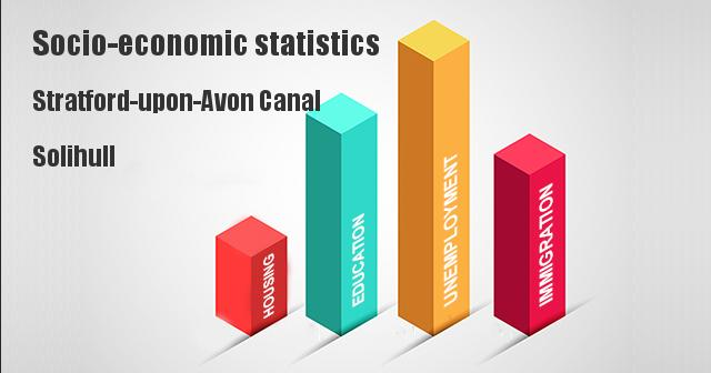 Socio-economic statistics for Stratford-upon-Avon Canal, Solihull