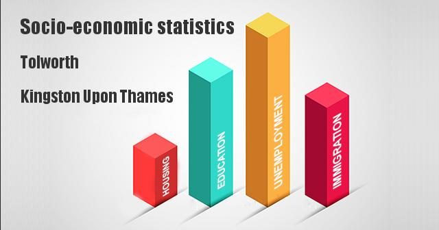Socio-economic statistics for Tolworth, Kingston Upon Thames