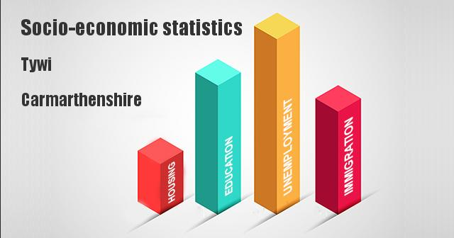 Socio-economic statistics for Tywi, Carmarthenshire
