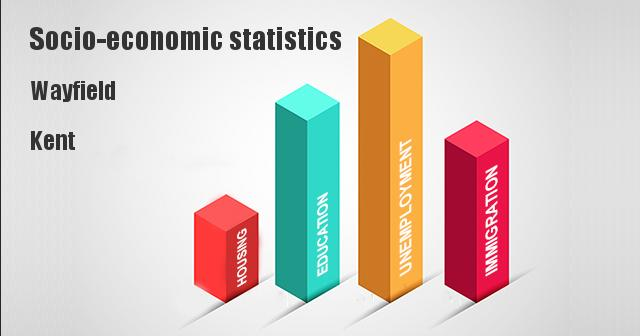 Socio-economic statistics for Wayfield, Kent