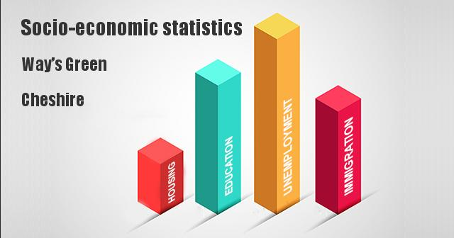 Socio-economic statistics for Way's Green, Cheshire